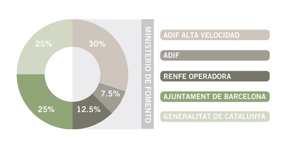 Participació pública en la societat barcelona Sagrera Alta Velocitat / BSAV